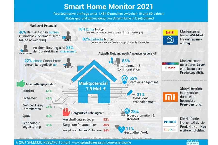 Home Monitor 2021. Quelle: Splendid Research